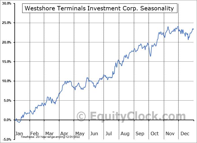 Westshore Terminals Investment Corp. (TSE:WTE.TO) Seasonal Chart