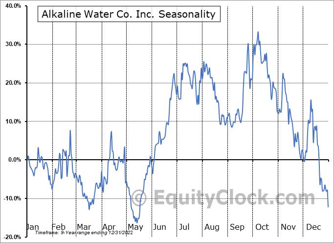 Alkaline Water Co. Inc. (NASD:WTER) Seasonal Chart