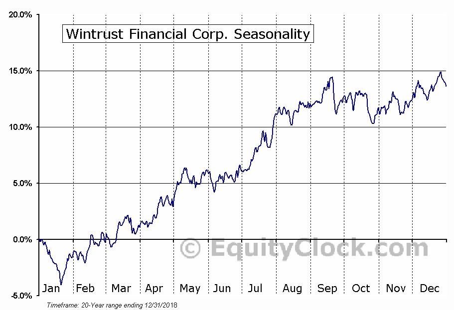 Wintrust Financial Corp. (NASD:WTFC) Seasonal Chart