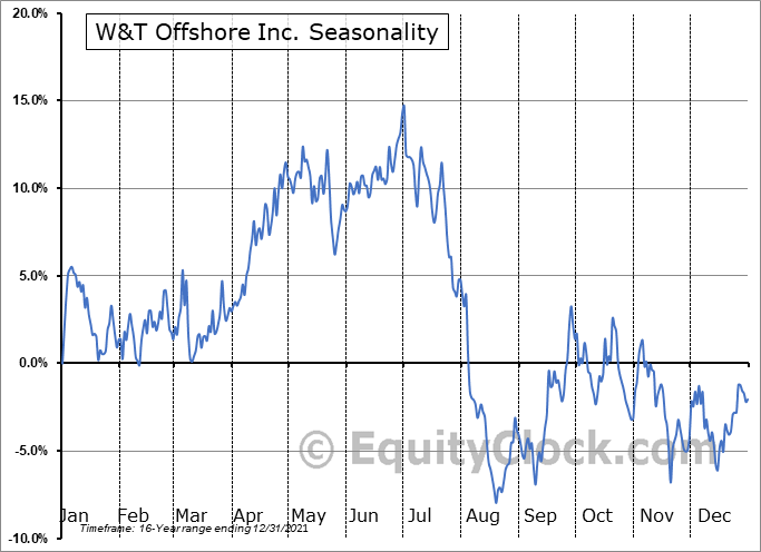 W&T Offshore Inc. (NYSE:WTI) Seasonal Chart