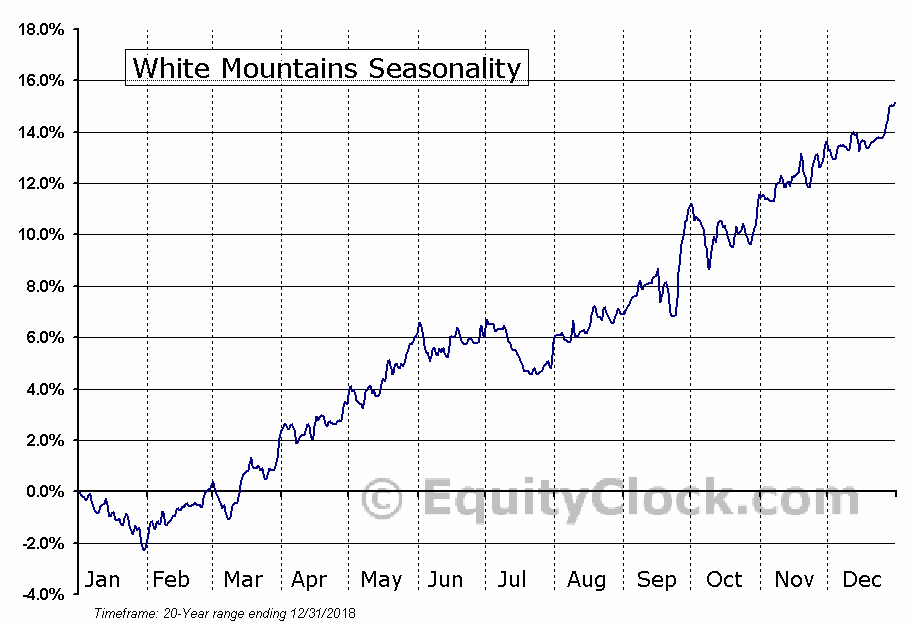 White Mountains (NYSE:WTM) Seasonal Chart