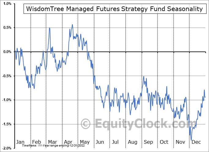 WisdomTree Managed Futures Strategy Fund (AMEX:WTMF) Seasonal Chart