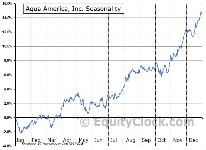 Aqua America, Inc. (NYSE:WTR) Seasonal Chart