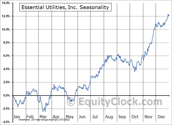 Essential Utilities, Inc. (NYSE:WTRG) Seasonal Chart