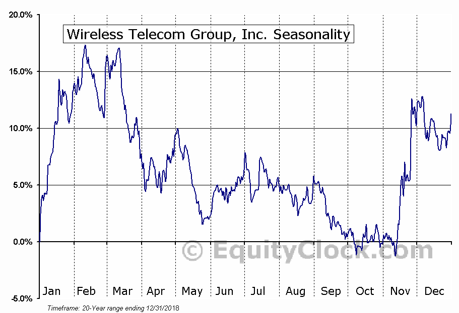 Wireless Telecom Group, Inc. (AMEX:WTT) Seasonal Chart