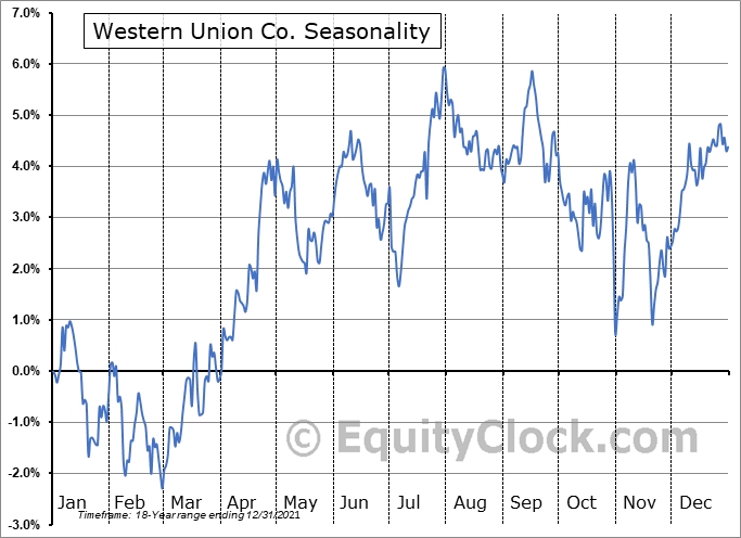 Western Union Co. (NYSE:WU) Seasonal Chart