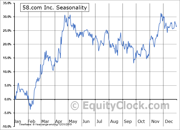58.com Inc. (NYSE:WUBA) Seasonal Chart