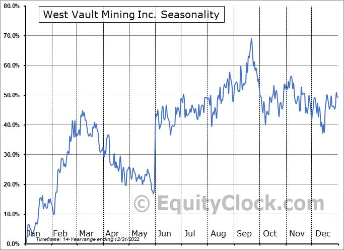 West Vault Mining Inc. (TSXV:WVM.V) Seasonal Chart