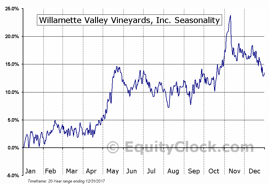 Willamette Valley Vineyards, Inc. (NASD:WVVI) Seasonal Chart