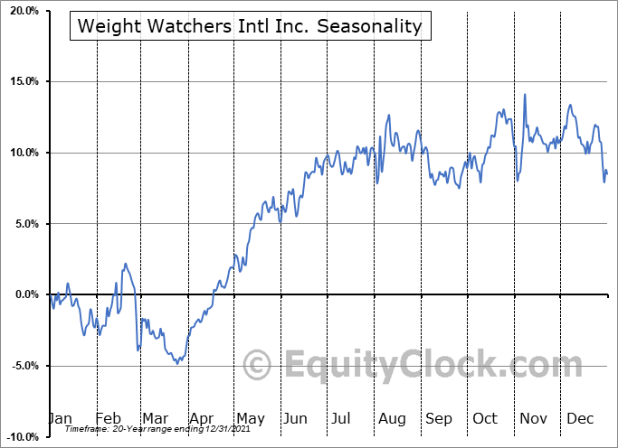 Weight Watchers Intl Inc. (NASD:WW) Seasonal Chart