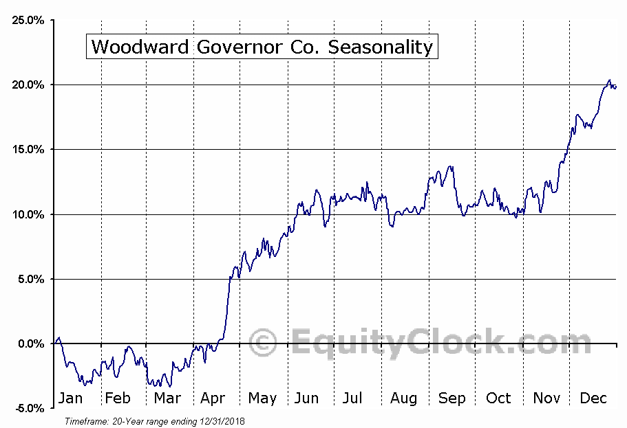 Woodward Governor Co. (NASD:WWD) Seasonal Chart