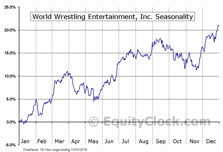 World Wrestling Entertainment, Inc. (NYSE:WWE) Seasonal Chart