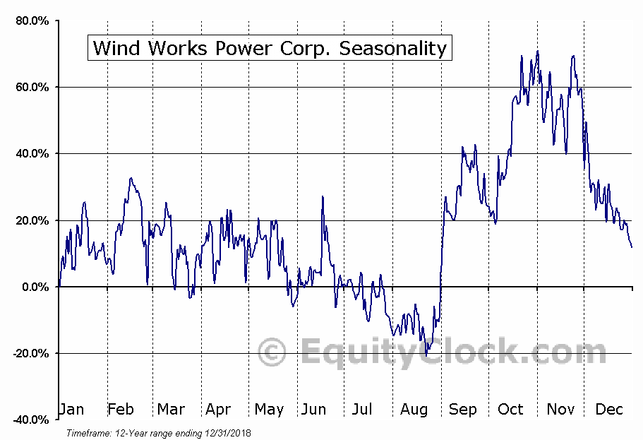 Wind Works Power Corp. (OTCMKT:WWPW) Seasonal Chart