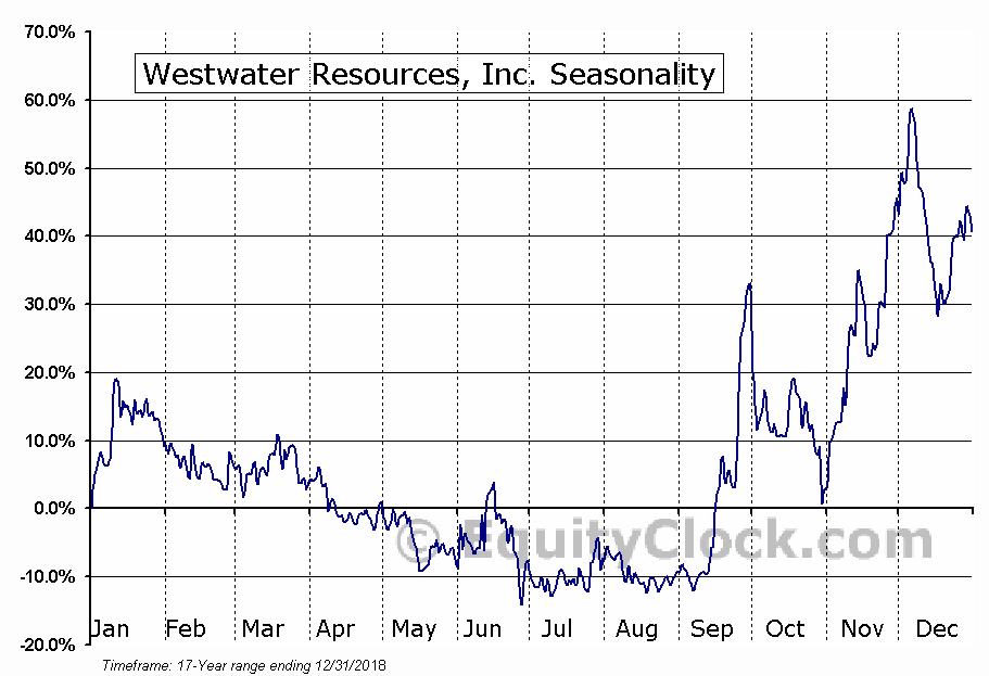 Westwater Resources, Inc. (NASD:WWR) Seasonal Chart