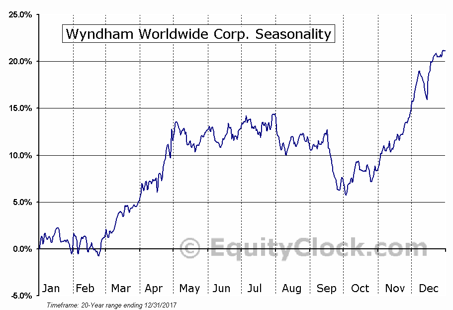 Wyndham Worldwide Corp. (NYSE:WYN) Seasonal Chart