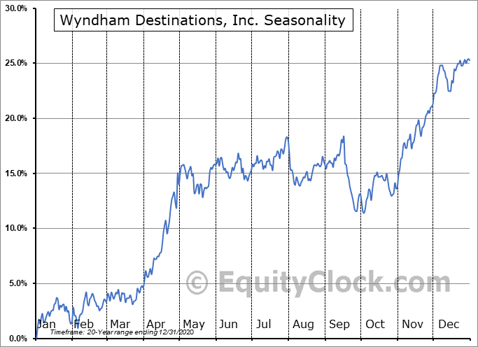 Wyndham Destinations, Inc. (NYSE:WYND) Seasonal Chart