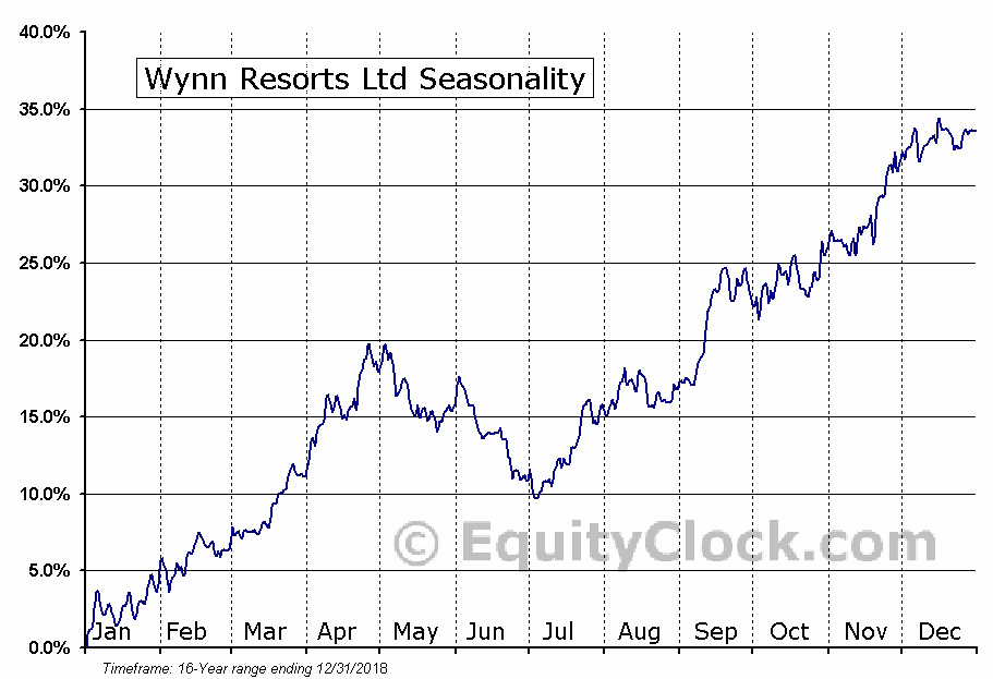 Wynn Resorts, Limited (NASDAQ:WYNN) Seasonal Chart
