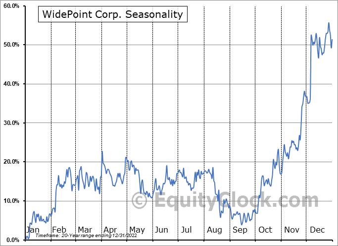 WidePoint Corp. (AMEX:WYY) Seasonal Chart