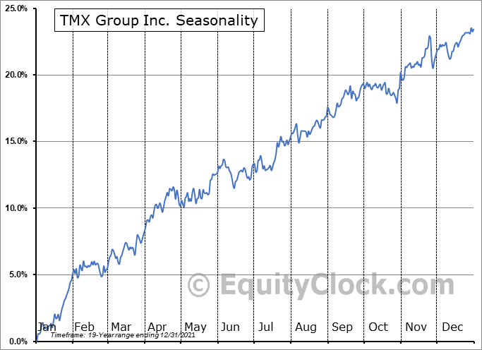TMX Group Inc. (TSE:X.TO) Seasonal Chart