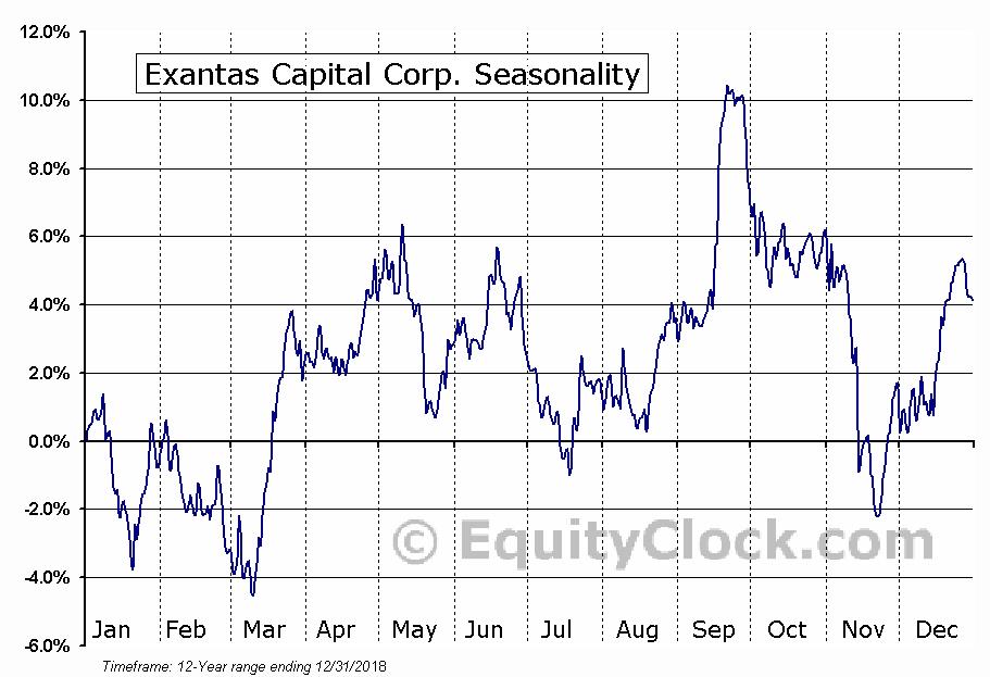 Exantas Capital Corp. (NYSE:XAN) Seasonal Chart