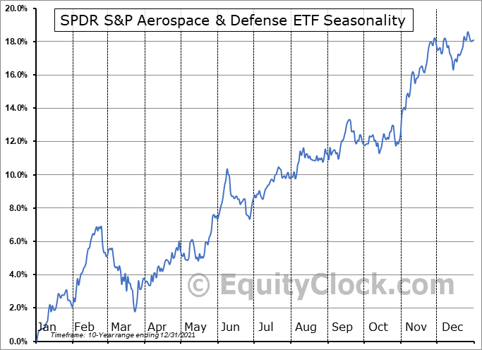 SPDR S&P Aerospace & Defense ETF (NYSE:XAR) Seasonal Chart