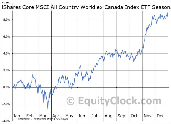 iShares Core MSCI All Country World ex Canada Index ETF (TSE:XAW.TO) Seasonal Chart