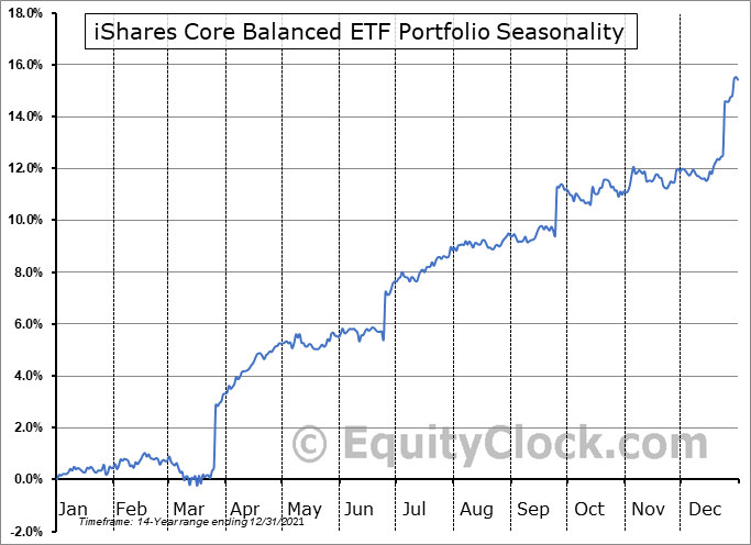 iShares Core Balanced ETF Portfolio (TSE:XBAL.TO) Seasonal Chart