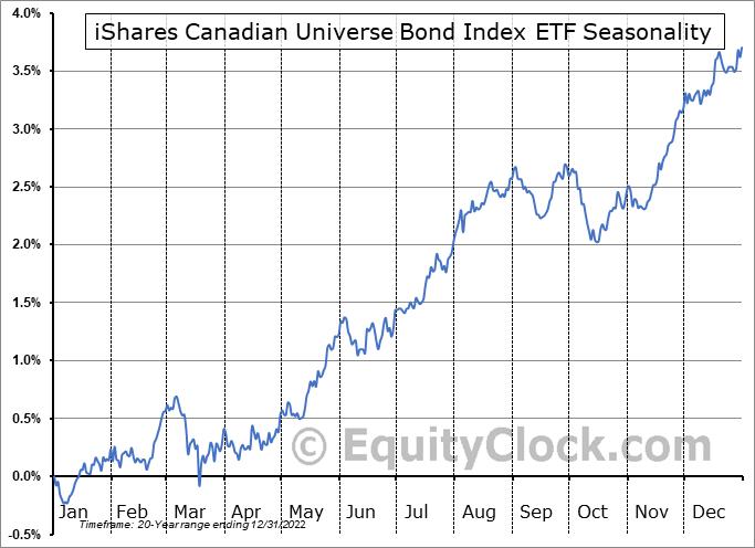 iShares Canadian Universe Bond Index ETF (TSE:XBB.TO) Seasonal Chart