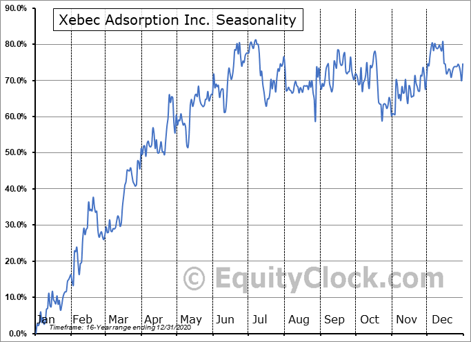 Xebec Adsorption Inc. (TSXV:XBC.V) Seasonal Chart