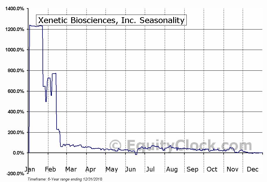 Xenetic Biosciences, Inc. (NASD:XBIO) Seasonal Chart