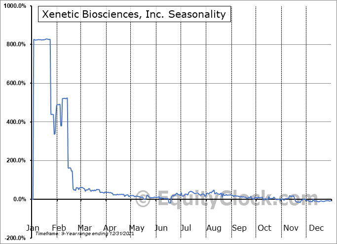 Xenetic Biosciences, Inc. (NASD:XBIO) Seasonal Chart