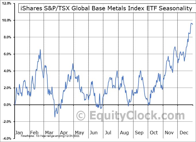 iShares S&P-TSX Global Base Metals Index ETF (TSE:XBM.TO) Seasonal Chart
