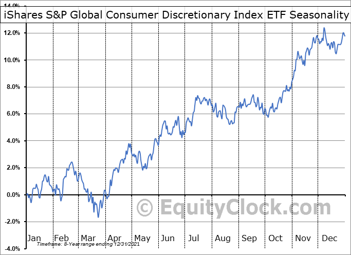 iShares S&P Global Consumer Discretionary Index ETF (CAD-Hedged) (TSE:XCD.TO) Seasonal Chart