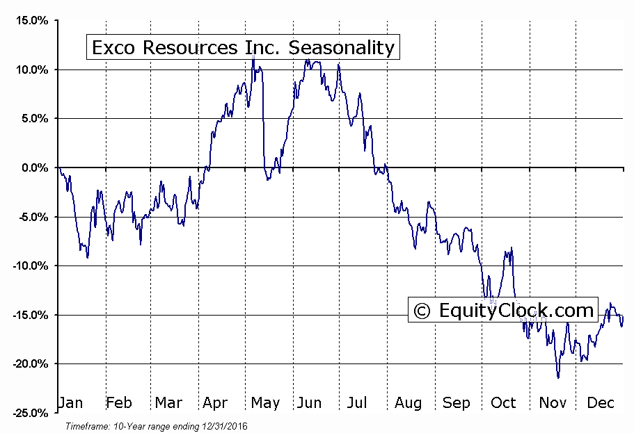 Exco Resources Inc. (NYSE:XCO) Seasonal Chart