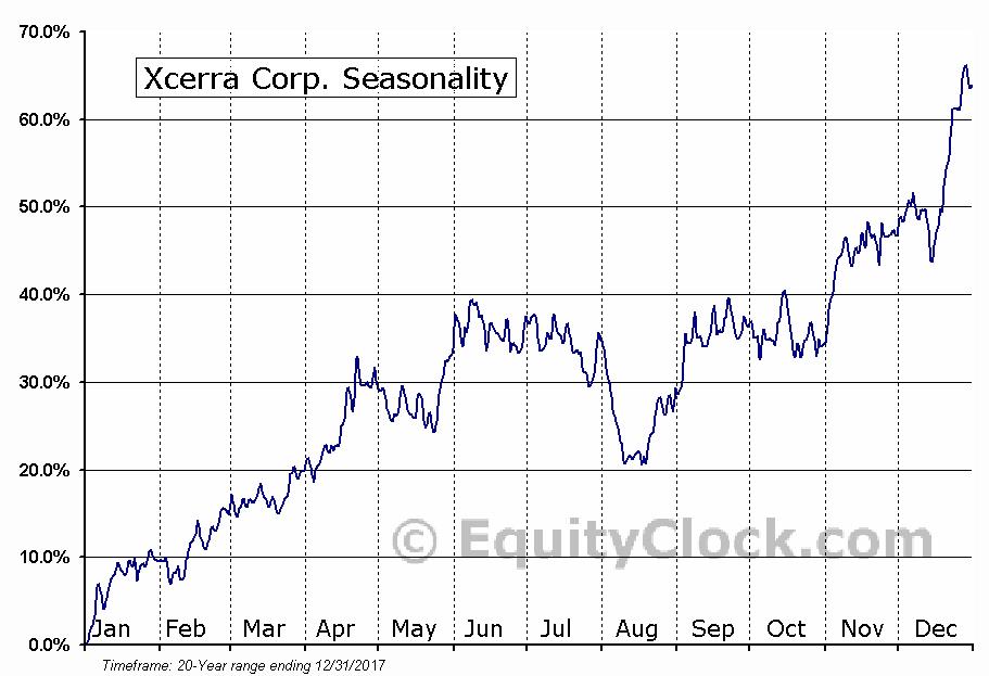 Xcerra Corp. (NASD:XCRA) Seasonal Chart