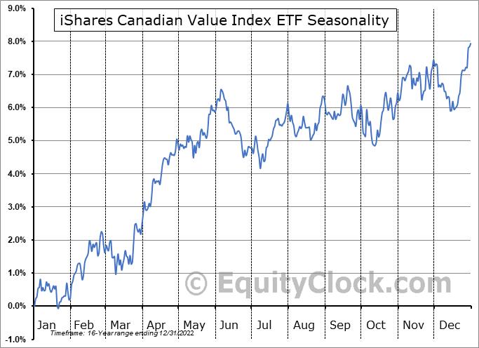 iShares Canadian Value Index ETF (TSE:XCV.TO) Seasonal Chart
