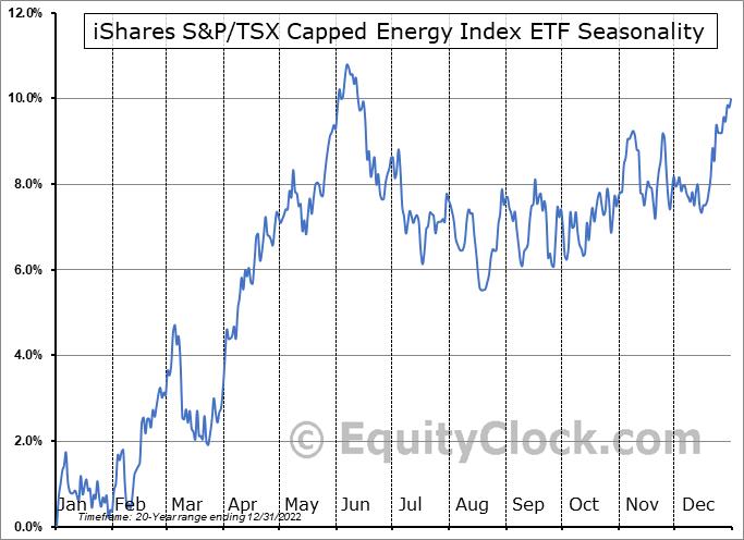 iShares S&P/TSX Capped Energy Index ETF  (TSE:XEG.to) Seasonal Chart