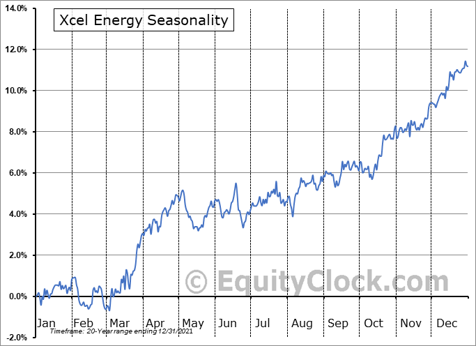 Xcel Energy (NASD:XEL) Seasonal Chart