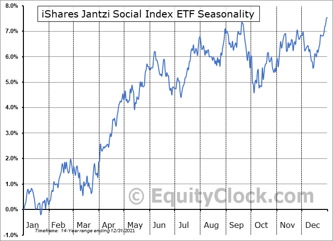 iShares Jantzi Social Index ETF (TSE:XEN.TO) Seasonal Chart
