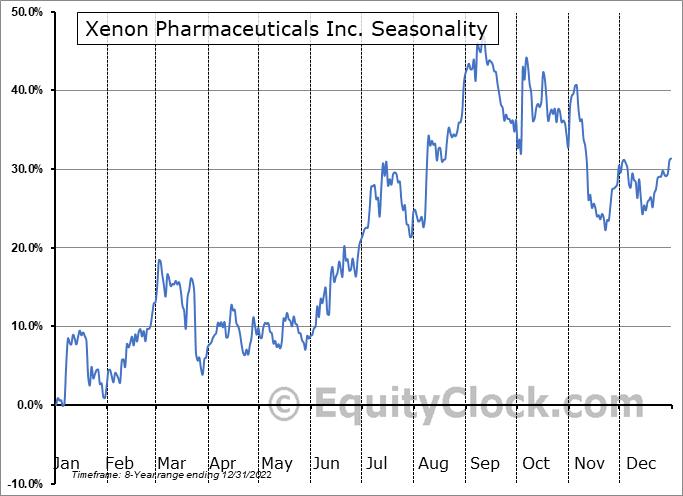 Xenon Pharmaceuticals Inc. (NASD:XENE) Seasonal Chart