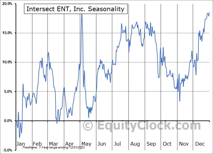Intersect ENT, Inc. (NASD:XENT) Seasonal Chart