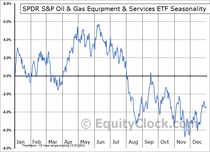 SPDR S&P Oil & Gas Equipment & Services ETF (NYSE:XES) Seasonal Chart