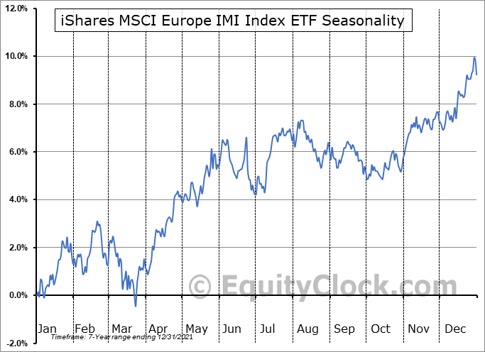 iShares MSCI Europe IMI Index ETF (TSE:XEU.TO) Seasonal Chart