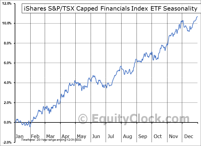 iShares S&P-TSX Capped Financials Index ETF  (TSE:XFN.TO) Seasonal Chart