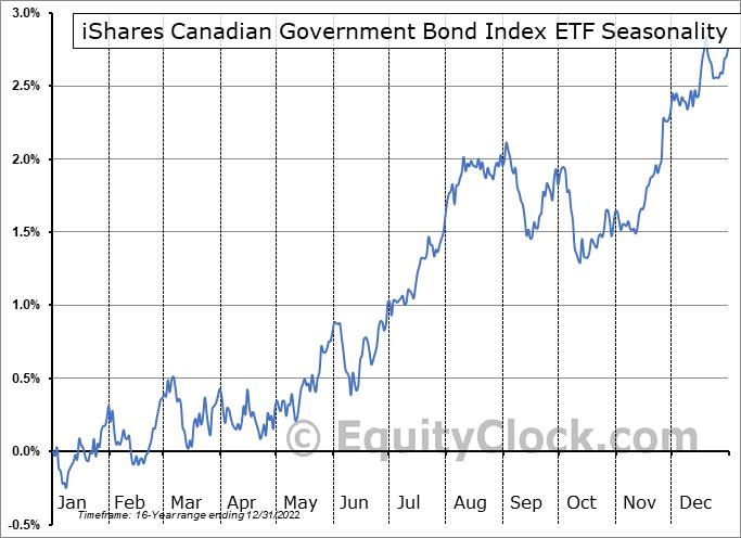 iShares Canadian Government Bond Index ETF (TSE:XGB.TO) Seasonal Chart