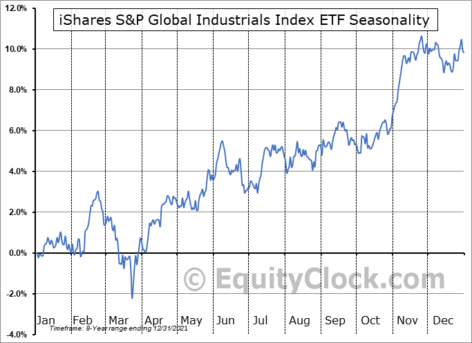 iShares S&P Global Industrials Index ETF (CAD-Hedged) (TSE:XGI.TO) Seasonal Chart