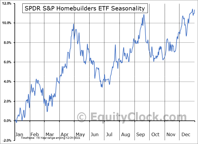 SPDR S&P Homebuilders ETF (NYSE:XHB) Seasonal Chart
