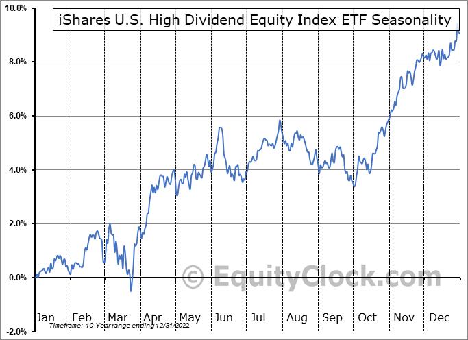 iShares U.S. High Dividend Equity Index ETF (CAD-Hedged) (TSE:XHD.TO) Seasonal Chart