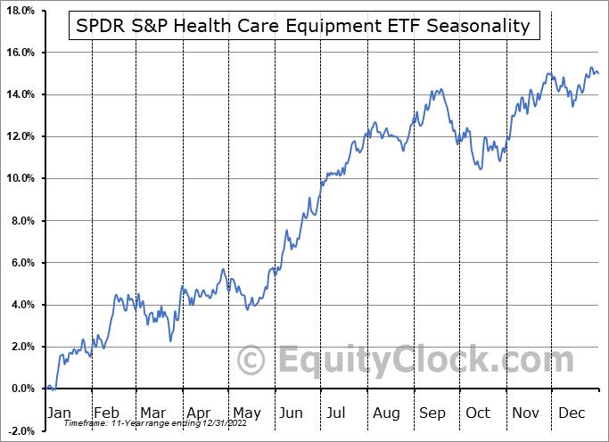 SPDR S&P Health Care Equipment ETF (NYSE:XHE) Seasonal Chart