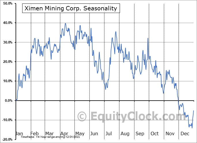 Ximen Mining Corp. (TSXV:XIM.V) Seasonal Chart